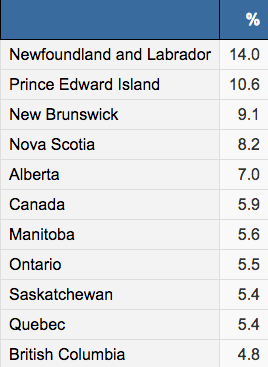 Canada unemployment January 2018