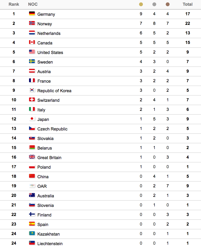 2018 Winter Olympic Medal Standings Canada Won 2 More