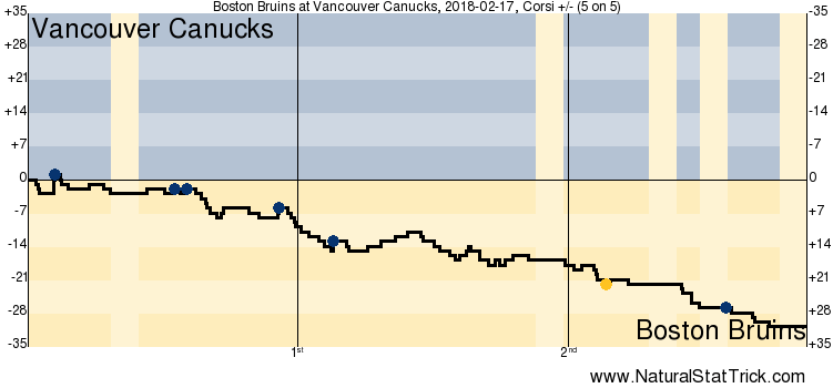 814d29653 SixPack  Canucks blow out the Bruins at Rogers Arena
