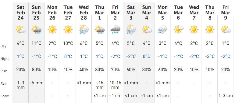 above zero temperatures