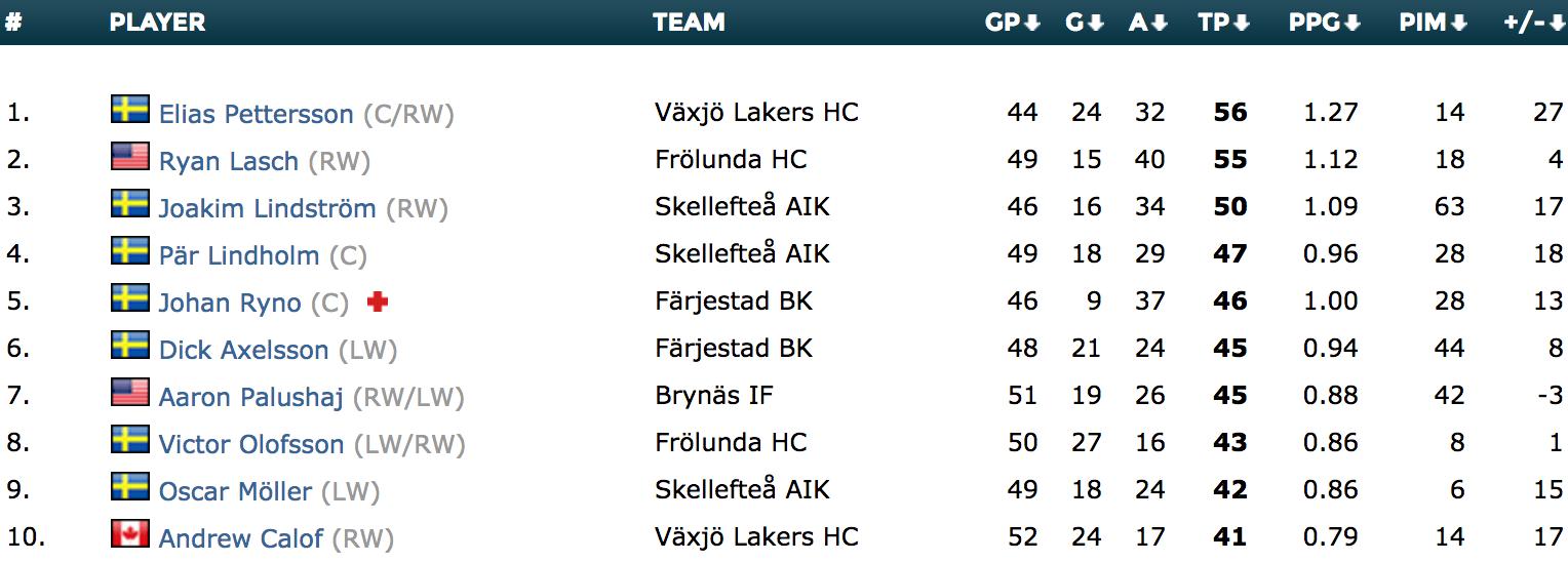 shl-scoring-leaders-2018