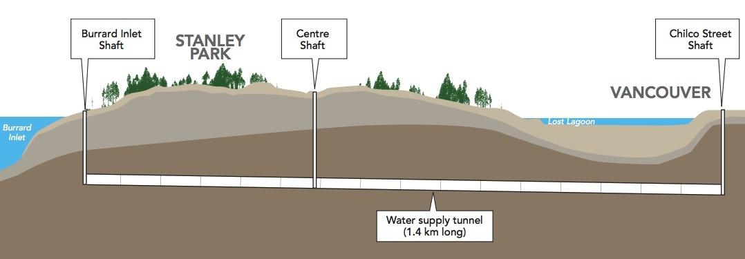 Stanley Park Water Supply Tunnel