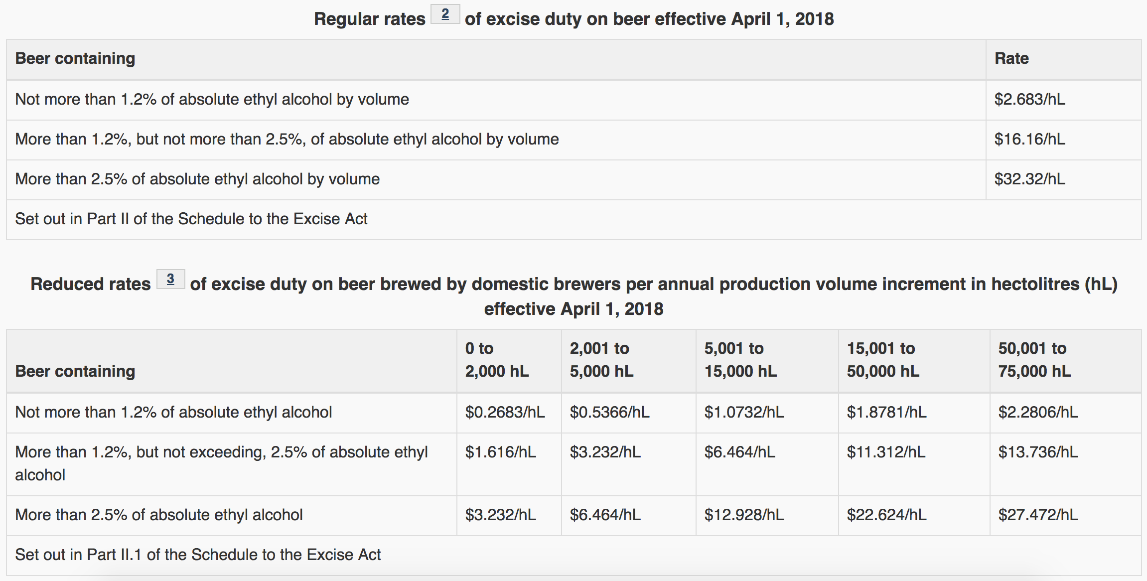 beer tax increase