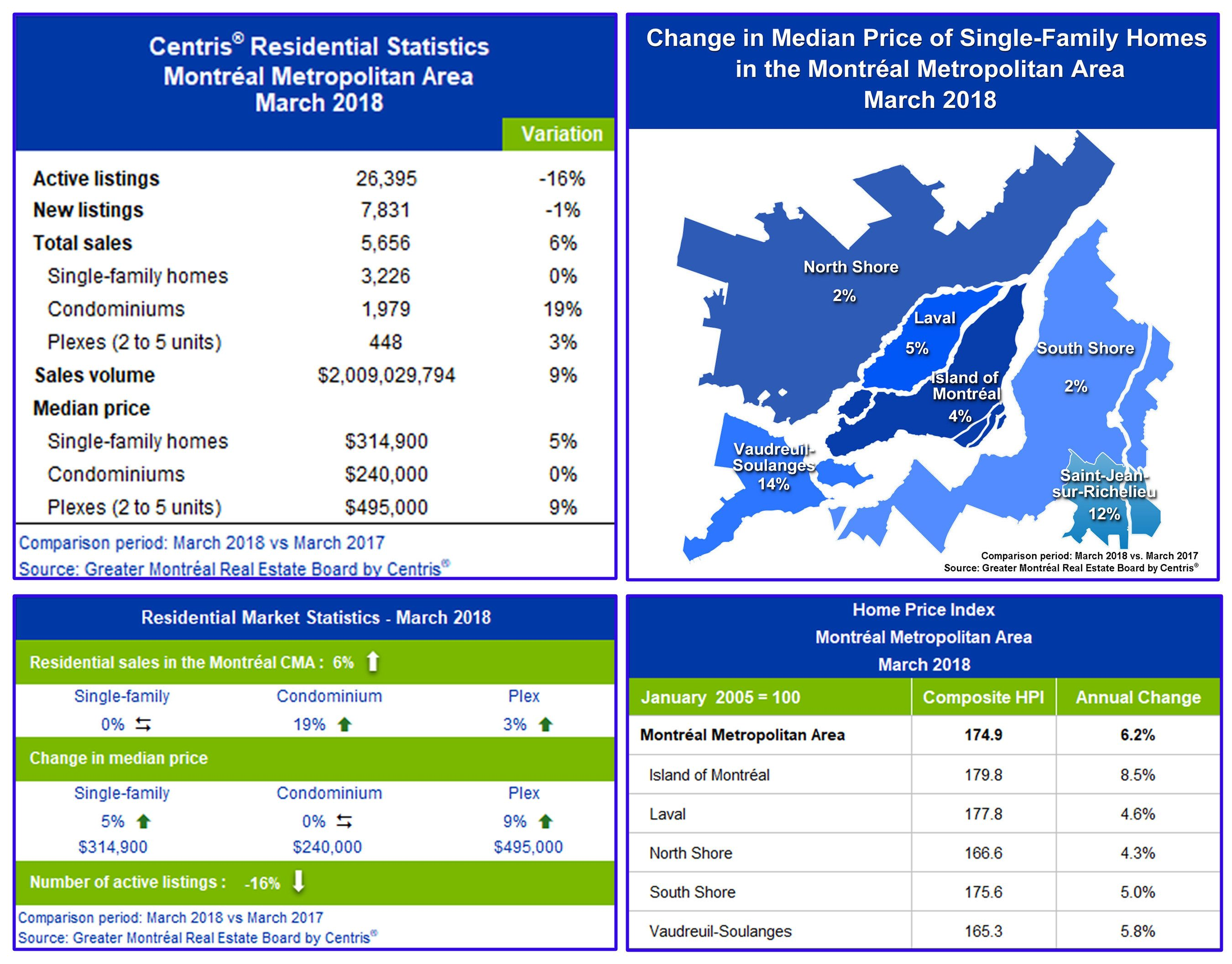 march residential sales