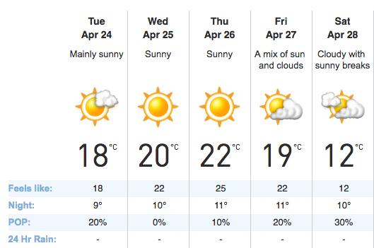 Vancouver weather 25°C