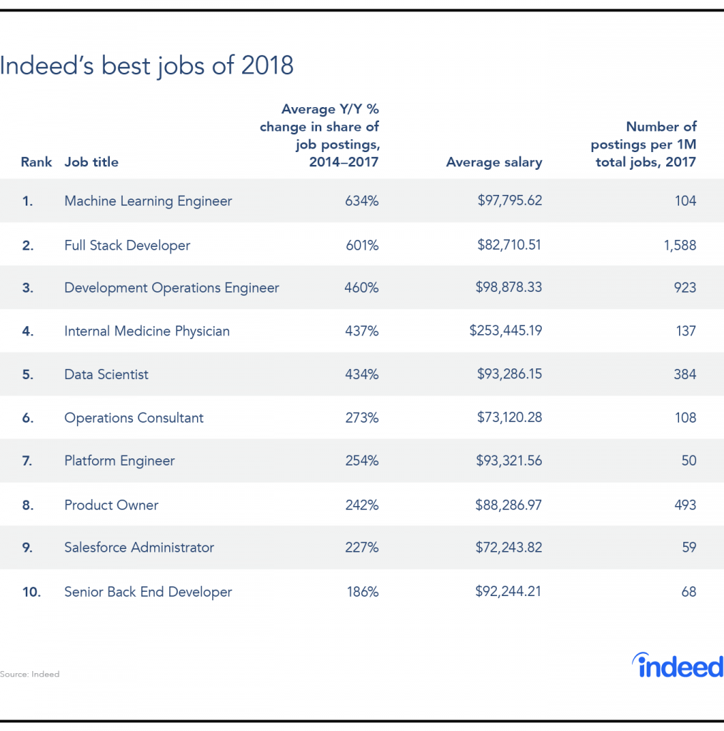 how to delete jobs on indeed