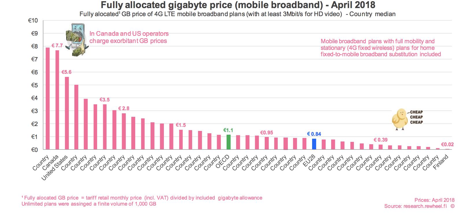 wireless pricing