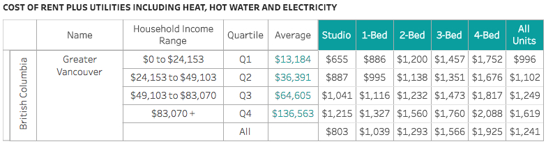 Canadian Rental Housing Index, May 2018: Metro Vancouver