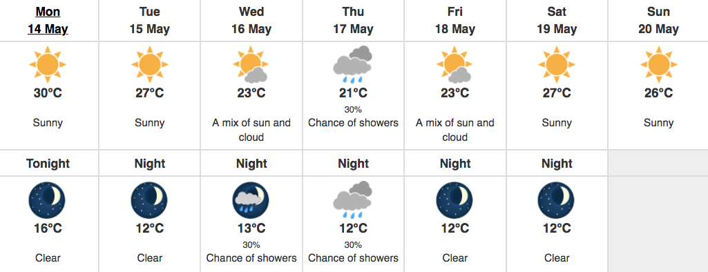 Weather Forecast Sunny Beach  Weekly
