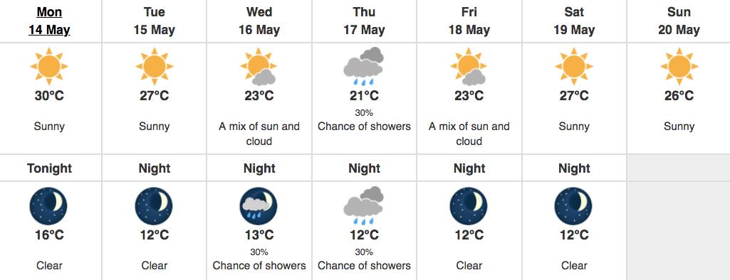 Metro Vancouver Forecast