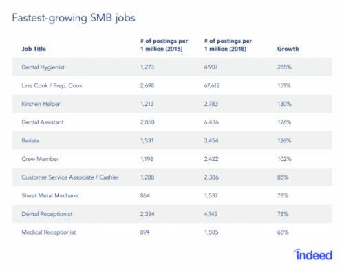 SMB jobs