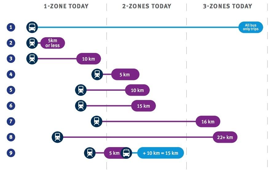 TransLink distance-based fares