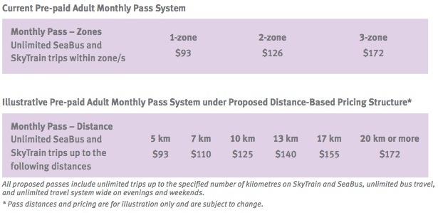 TransLink distance based fares