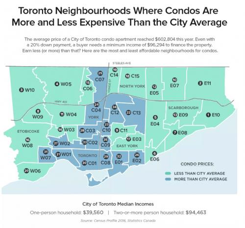 affordable neighbourhoods