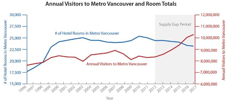 Vancouver tourism