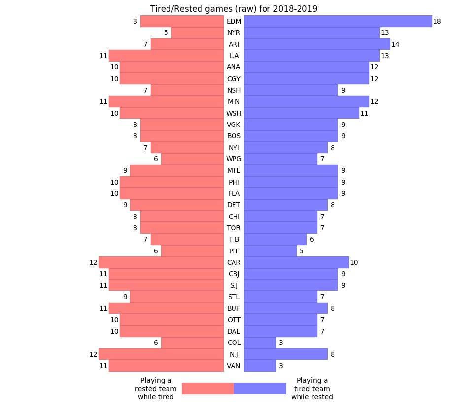 nhl schedule rested tired