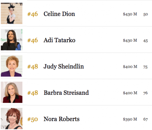 richest women