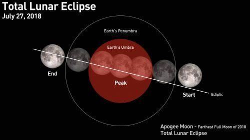 longest lunar eclipse