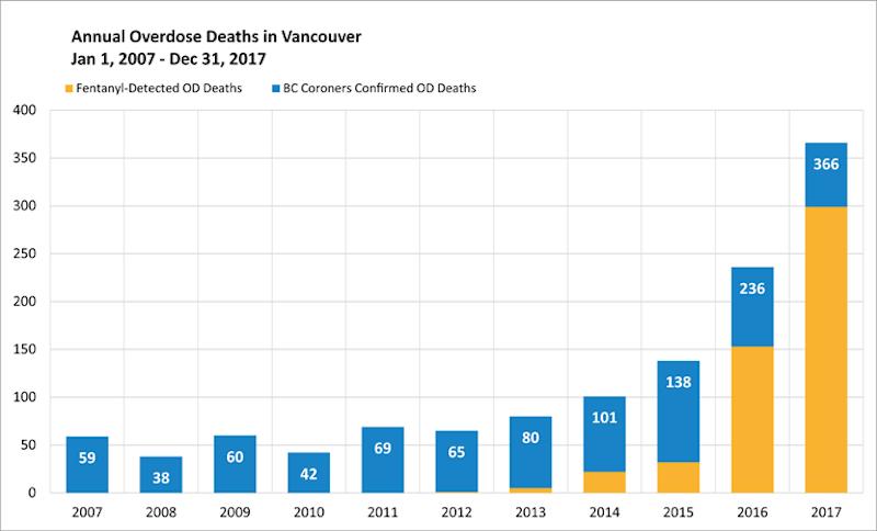 Vancouver overdose deaths