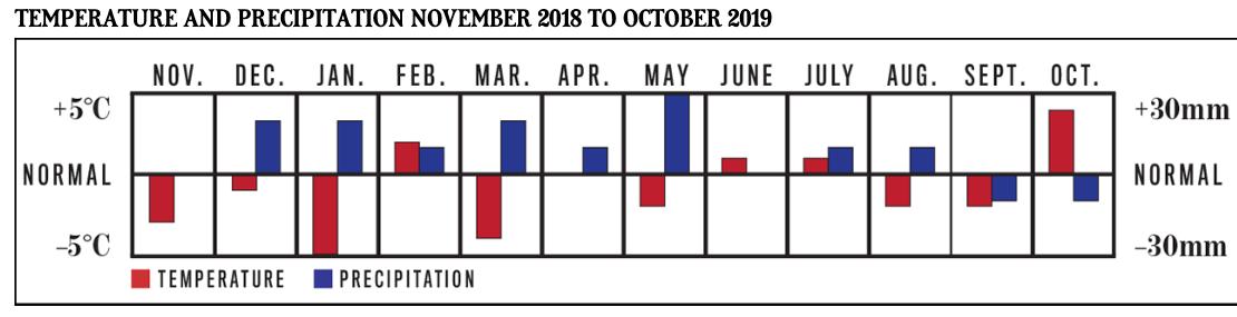 The Old Farmer's Almanac has released Canada's long-term
