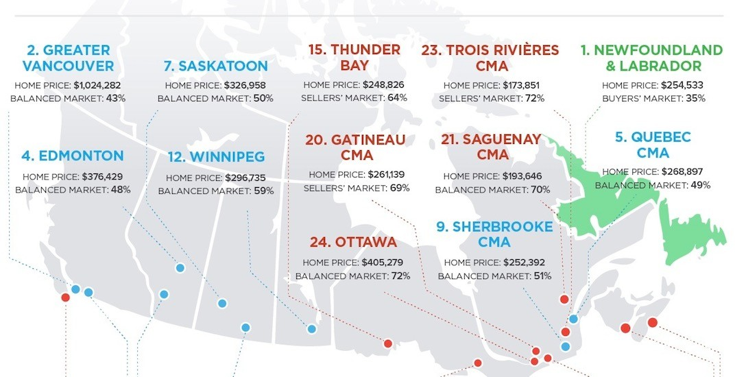 These are the best buyers and sellers home markets across Canada