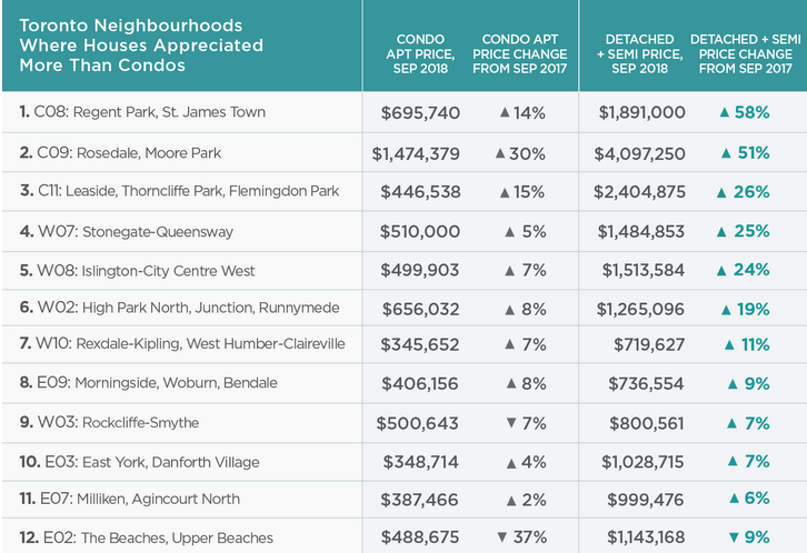 Condo Prices In These Toronto Neighbourhoods Increased
