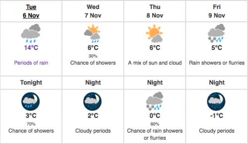 weather statement