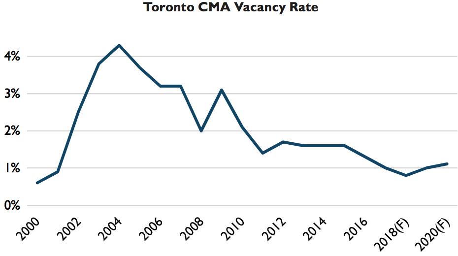 Toronto CMHC