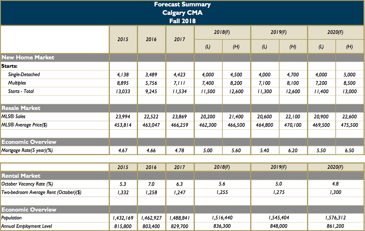 Calgary housing market CMHC