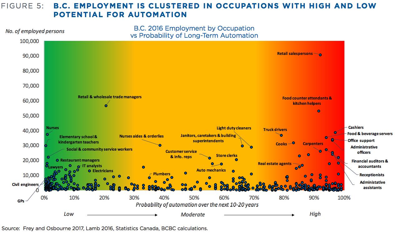 BC automation jobs