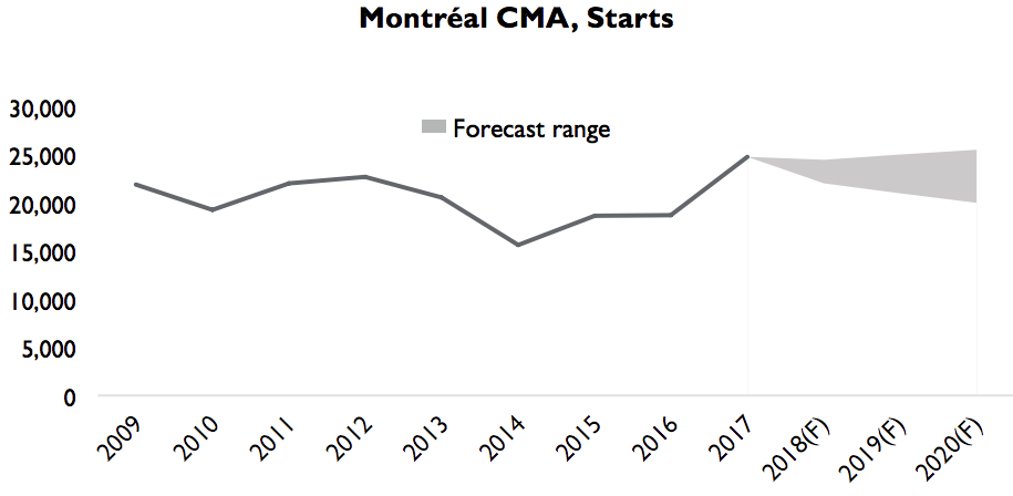 Montreal housing CMHC