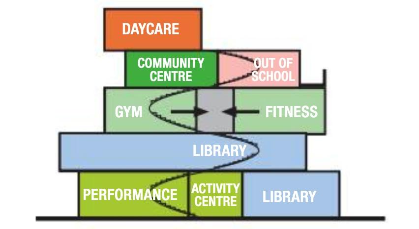 Oakridge Community Centre Vancouver