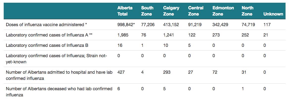 Calgary flu