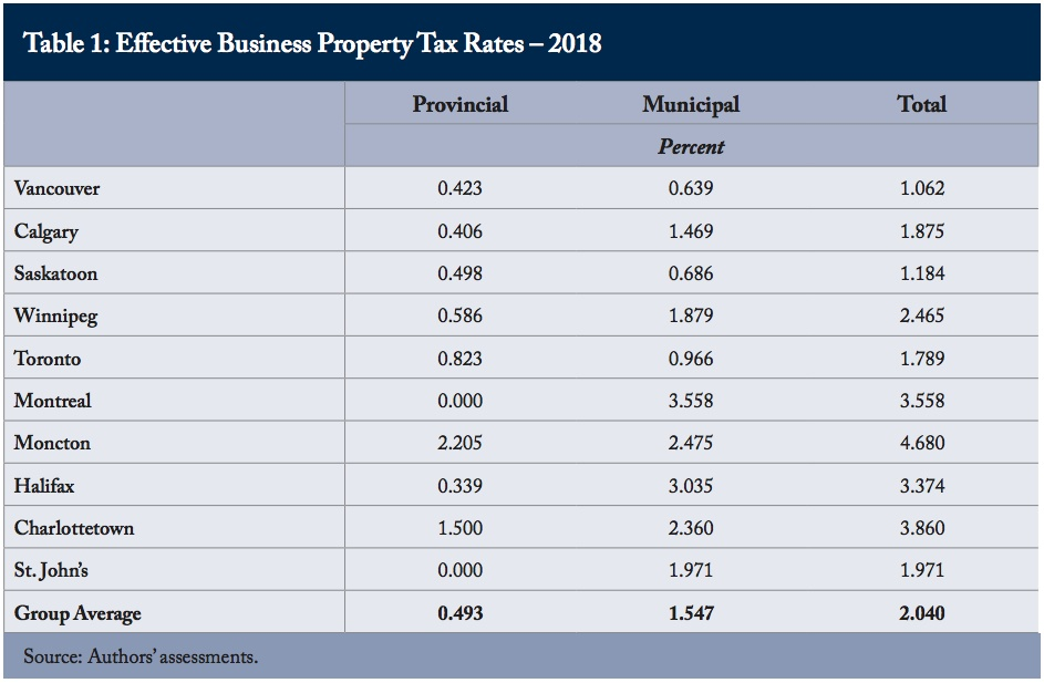 Canada business property taxes 2018