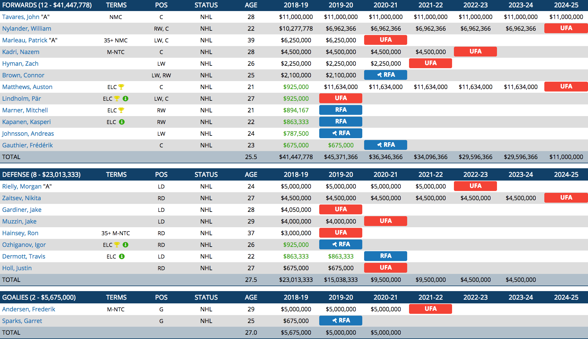 maple leafs salaries