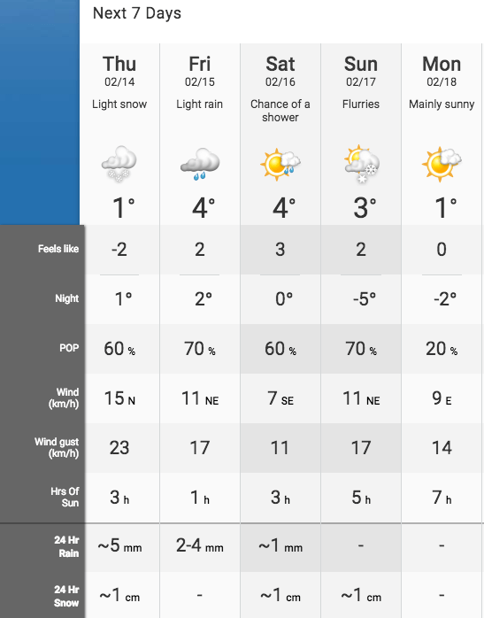 The Weather Network Vancouver forecast
