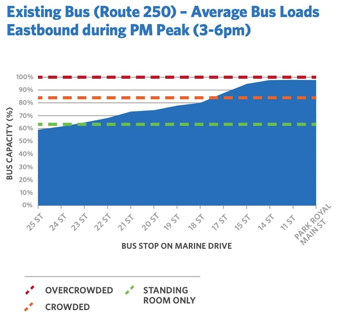 West Vancouver bus