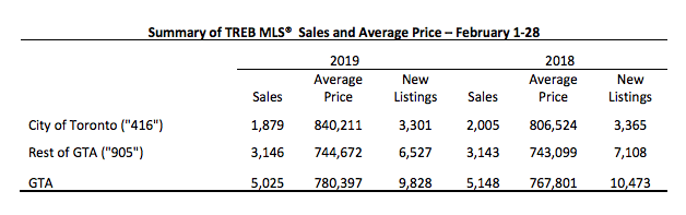 Average Price For A Detached Home In Toronto Now Nearly 1 3m Urbanized