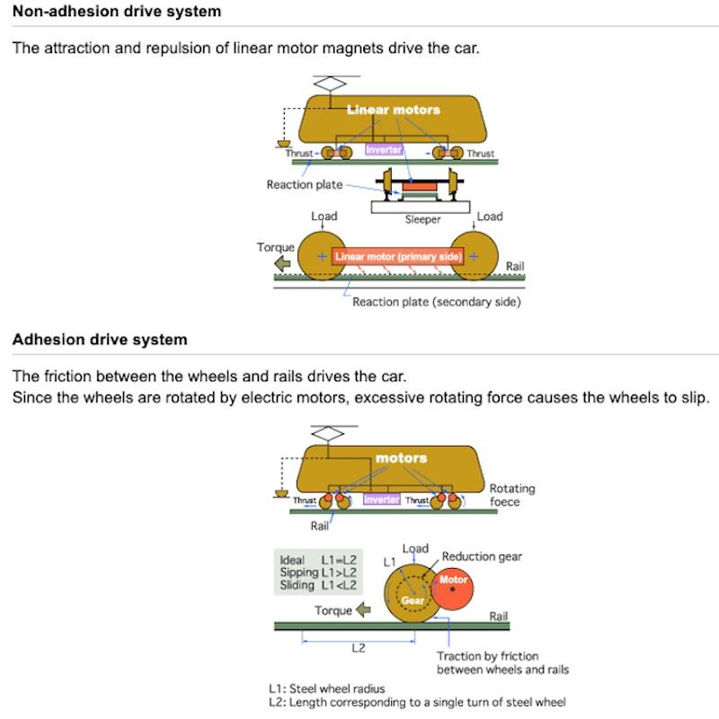 Linear Induction Motors
