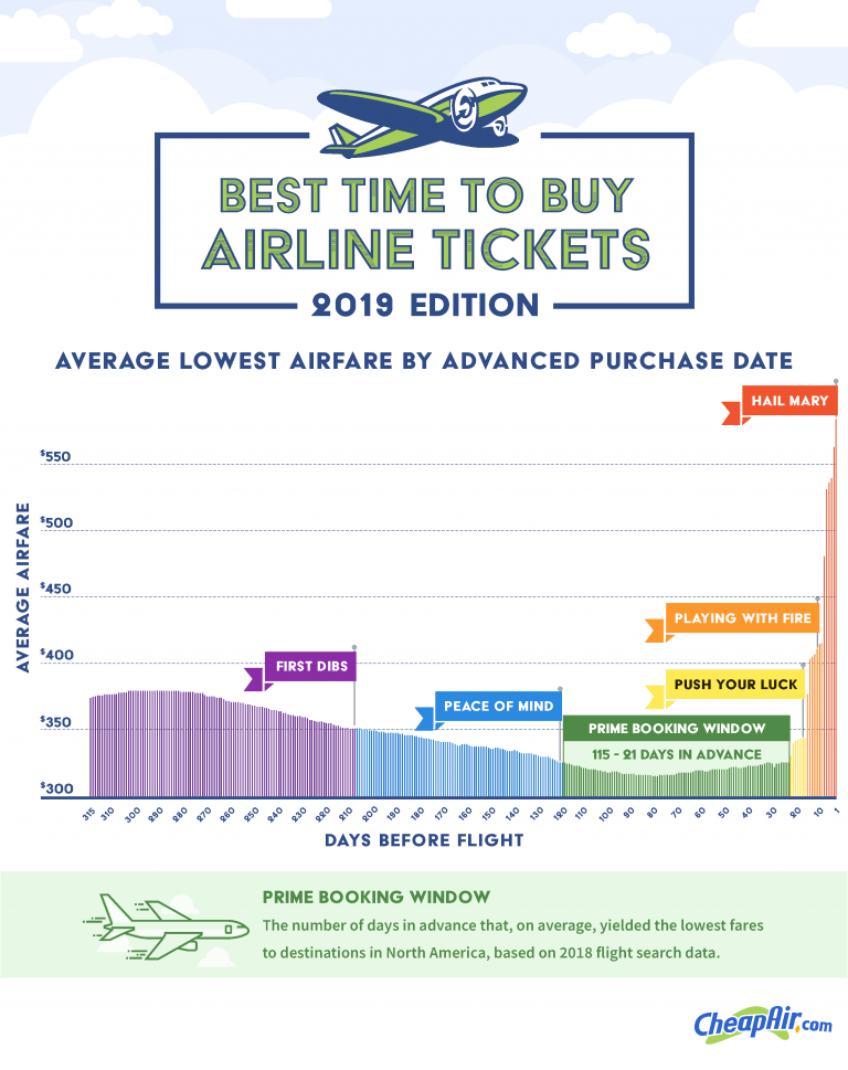 when to buy flight