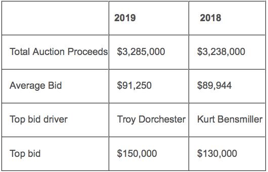 Stampede Chuckwagon Auction Raises 3 28 Million In Best