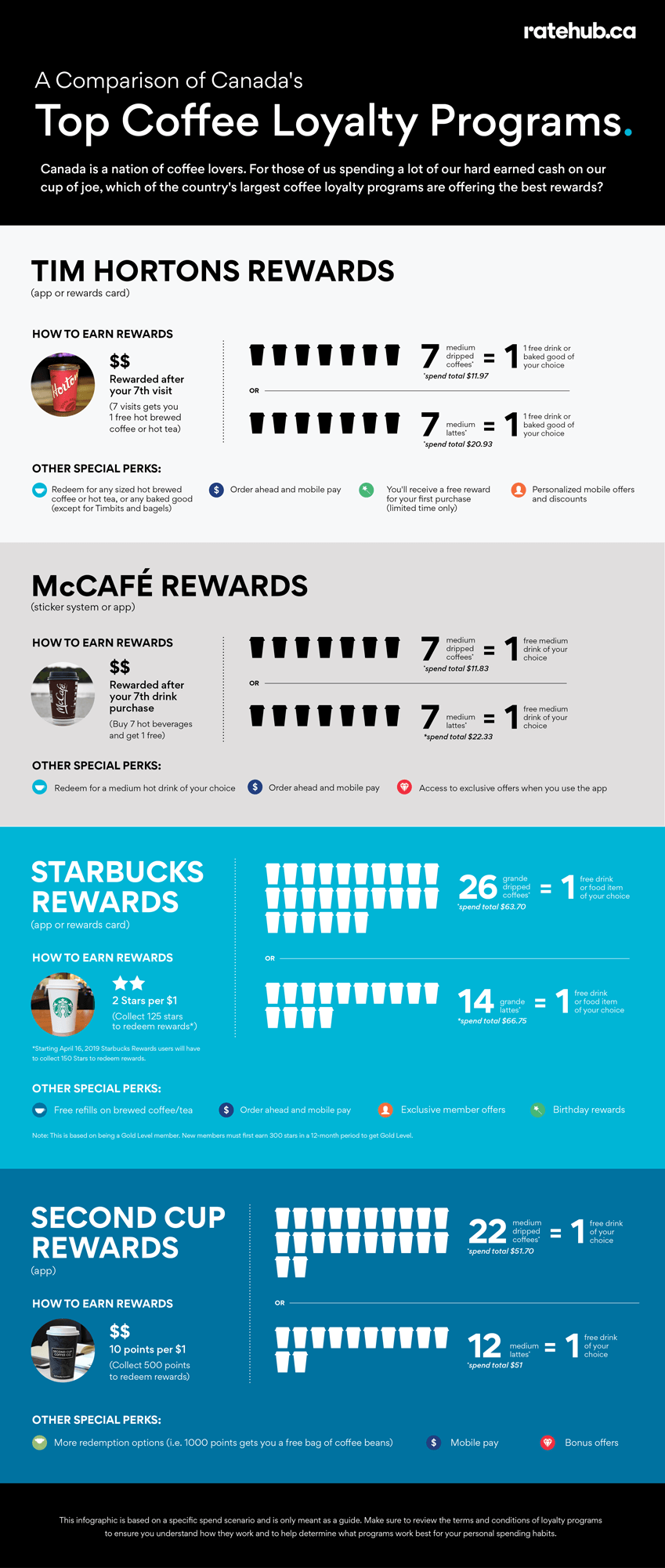 Coffee loyalty programs
