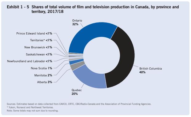 film and telvision