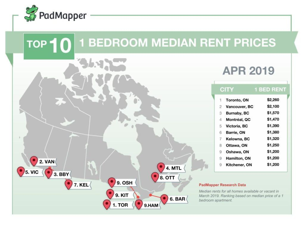 the average cost of rent in canadian cities for april 2019