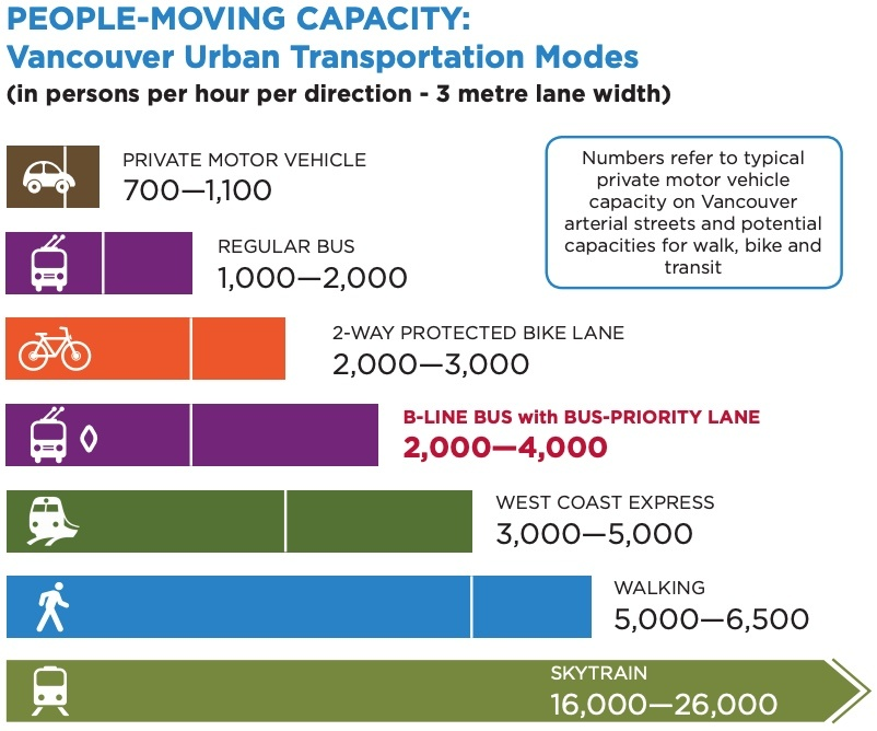 transportation capacity