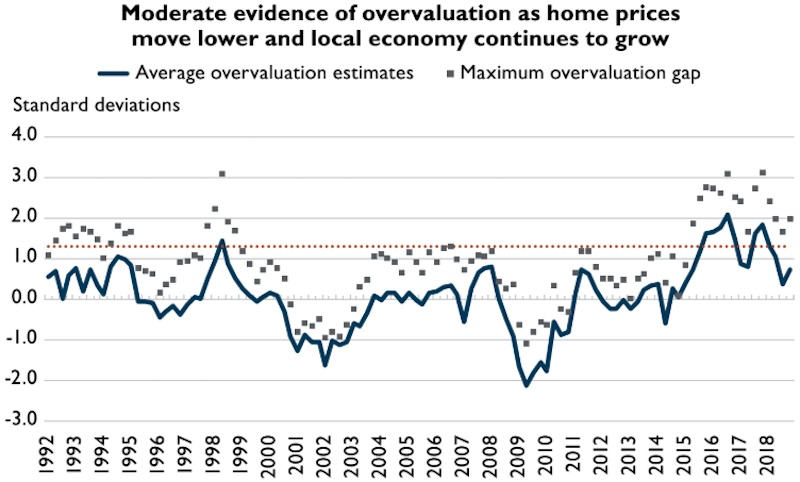 Metro Vancouver - Housing Market Assessment, Q2 2019. (Canada Mortgage and Housing Corporation)