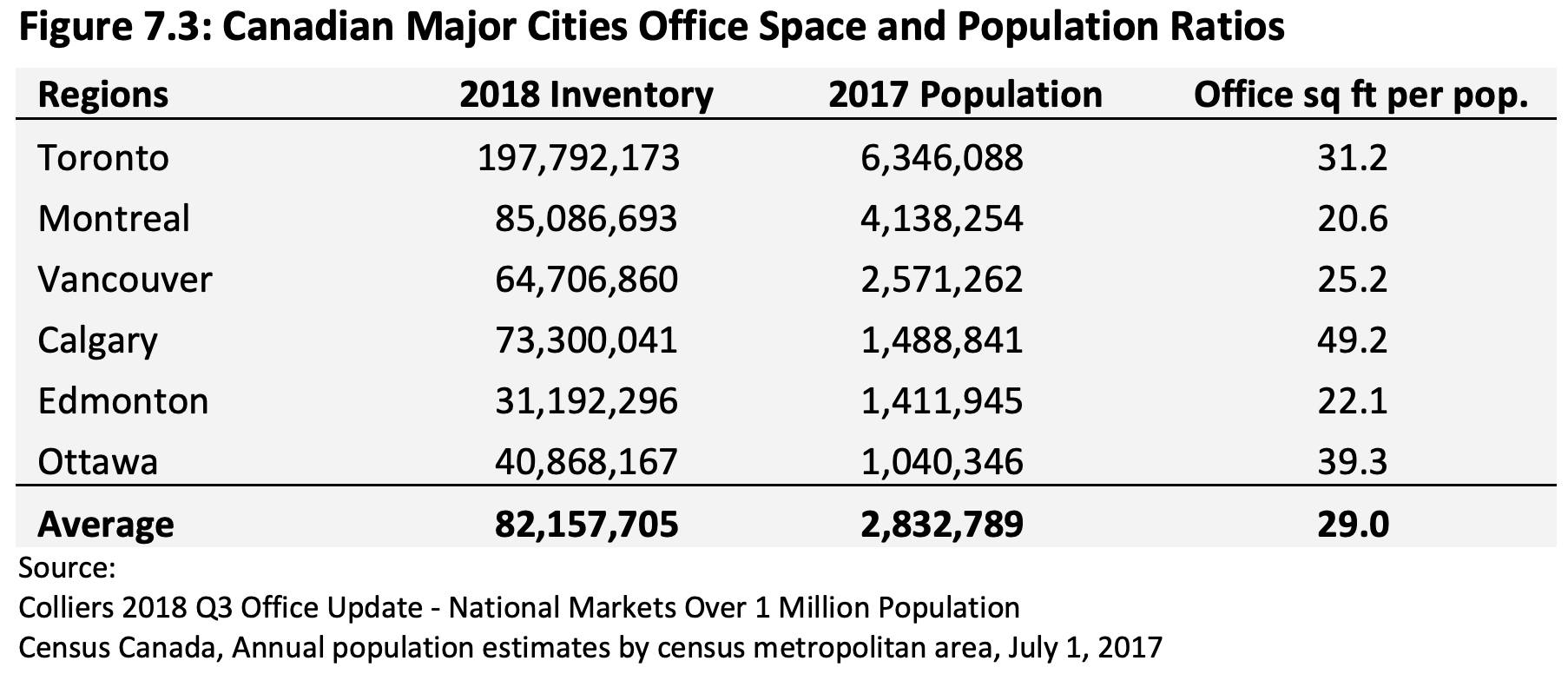 Metro Vancouver office space compared with other major Canadian cities. (Metro Vancouver Regional District)