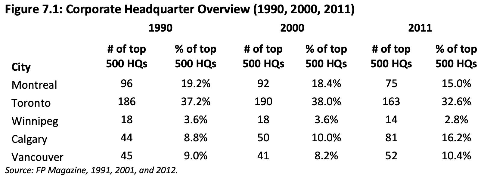 Metro Vancouver headquarters numbers compared with other major Canadian cities. (Metro Vancouver Regional District)