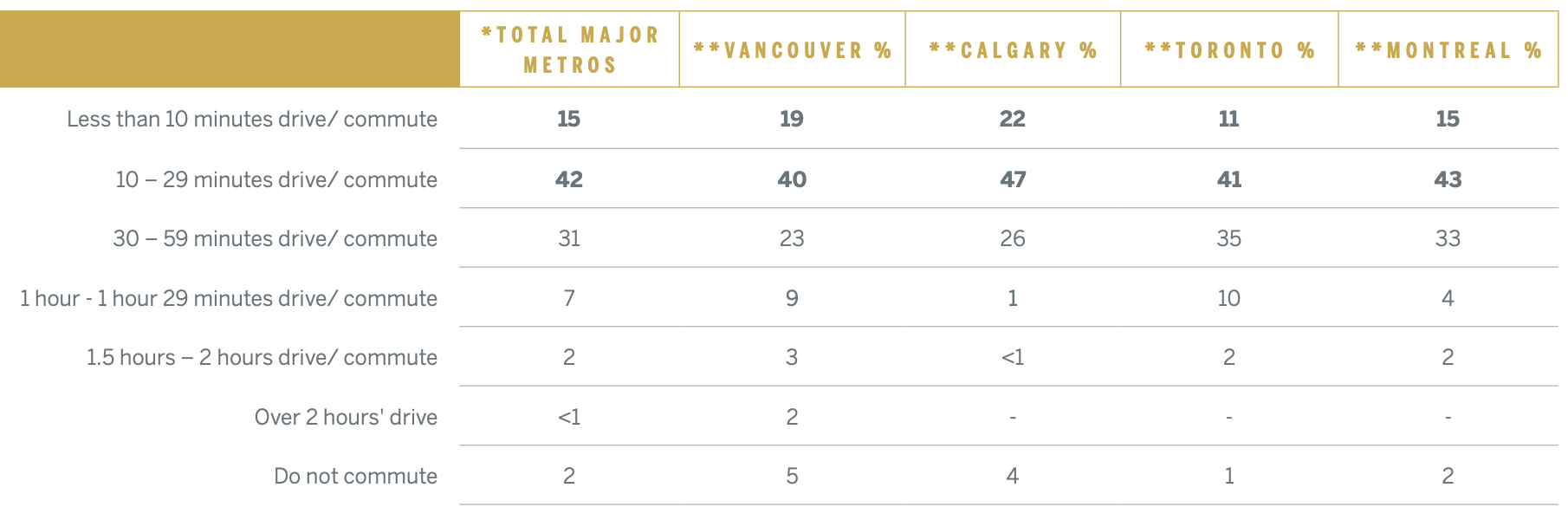 Canada Neighbourhoods In Transit 2019 Report