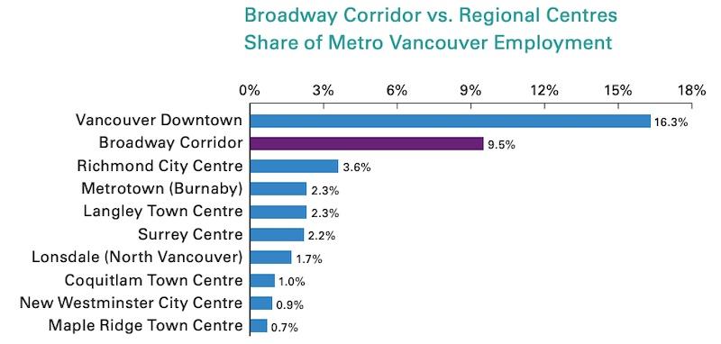 Broadway to UBC: Strengthening Metro Vancouver's Regional Economy (KPMG)